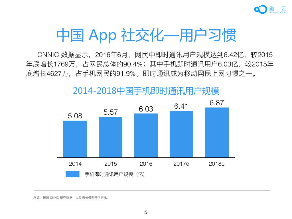 2016年 中国 App 社交化 白皮书.005