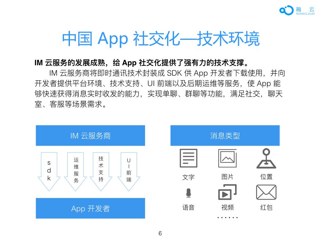 2016年 中国 App 社交化 白皮书.006