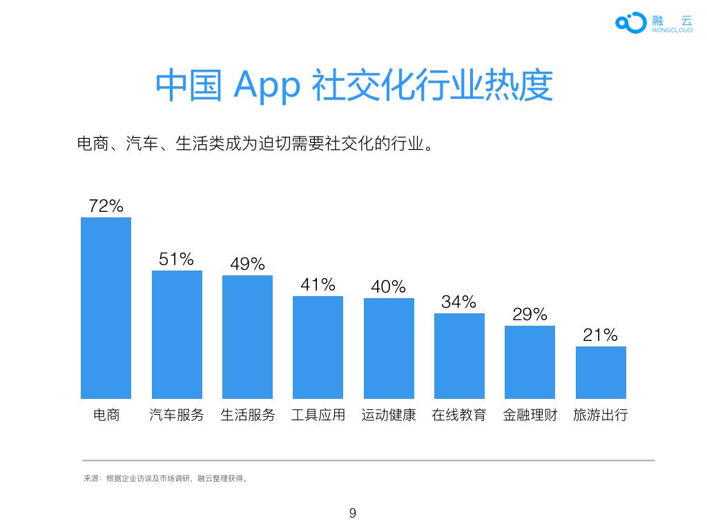 2016年 中国 App 社交化 白皮书.009