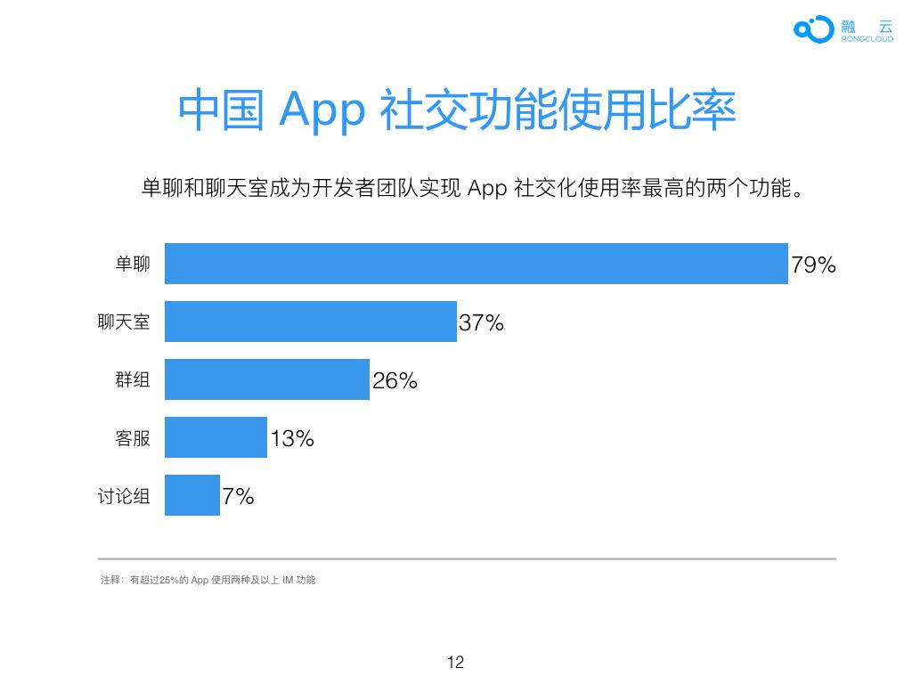 2016年 中国 App 社交化 白皮书.012