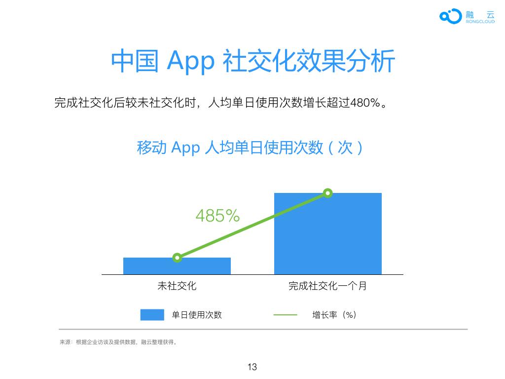 2016年 中国 App 社交化 白皮书.013