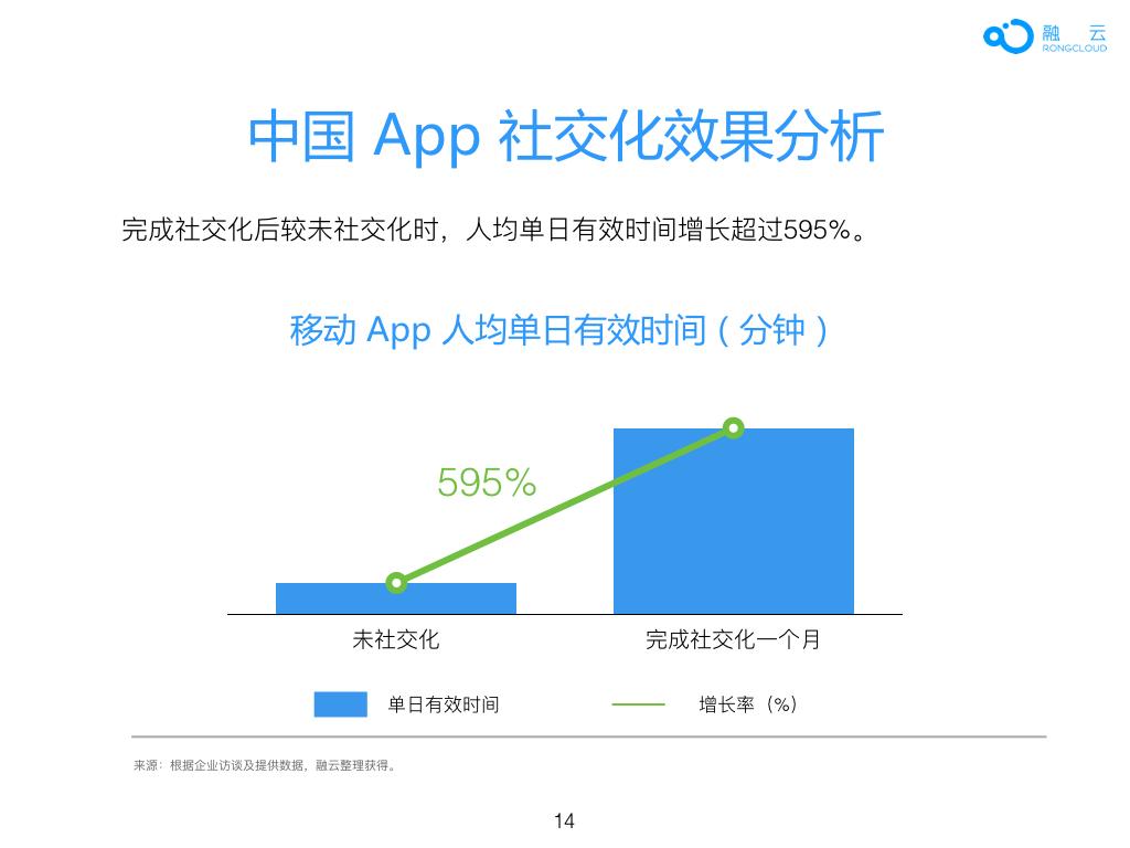 2016年 中国 App 社交化 白皮书.014