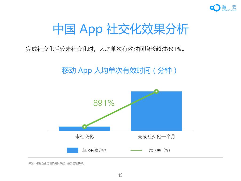 2016年 中国 App 社交化 白皮书.015