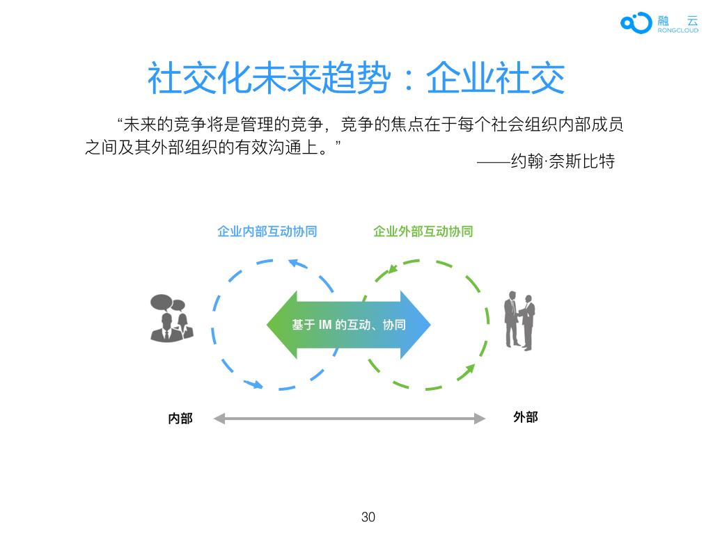 2016年 中国 App 社交化 白皮书.030