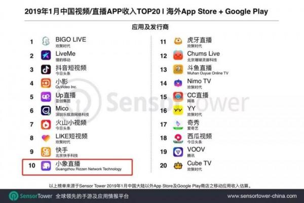 小象直播配图1——海外收入top20