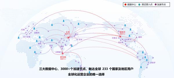 2全球加速网络